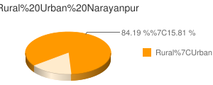 Narayanpur census population